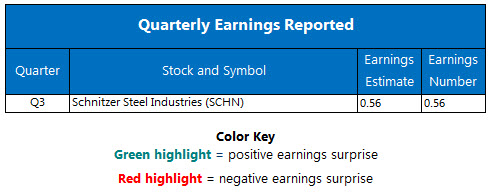 Earnings Chart June 26