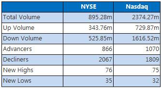 NYSE and Nasdaq Chart June 29