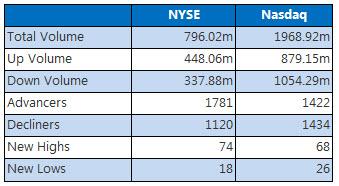 NYSE and Nasdaq Chart June 30