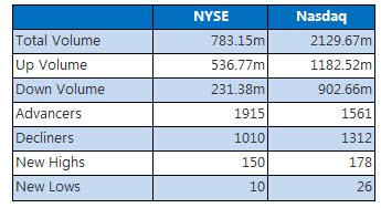NYSE and Nasdaq June 26