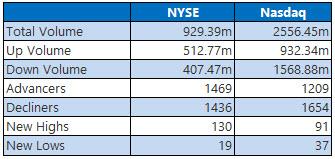 nyse and nasdaq stats june 12