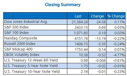 NYSE and Nasdaq Stats June 16