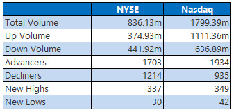 NYSE and nasdaq stats june 2