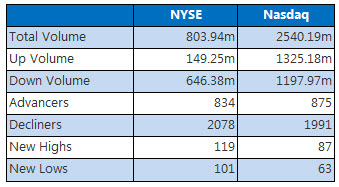 NYSE and NASDAQ Stats June 20