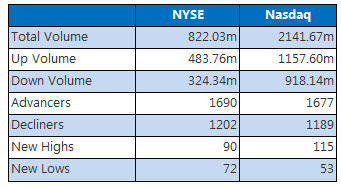 NYSE and Nasdaq stats June 22