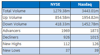 NYSE and Nasdaq stats june 23