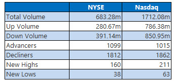 nyse and nasdaq stats june 5