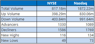 NYSE and Nasdaq Stats June 6