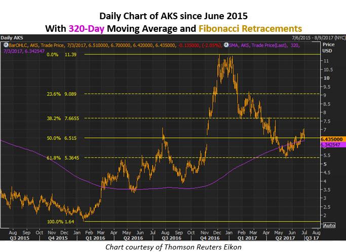 aks stock
