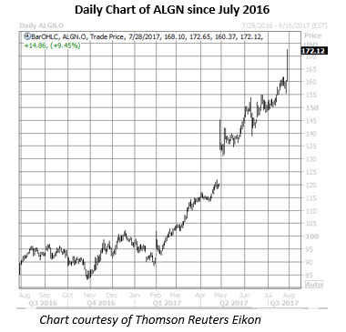 algn daily chart july 28