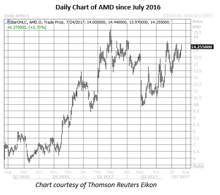 amd stock daily chart
