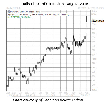 chtr daily chart july 31