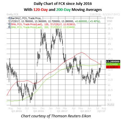 fcx stock daily chart july 17