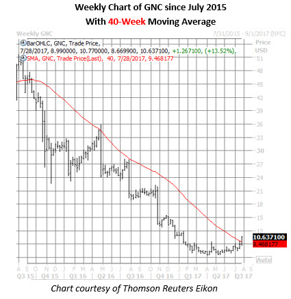 gnc stock weekly chart july 27