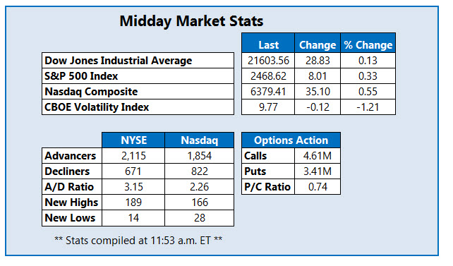 midday us stock market stats july 18