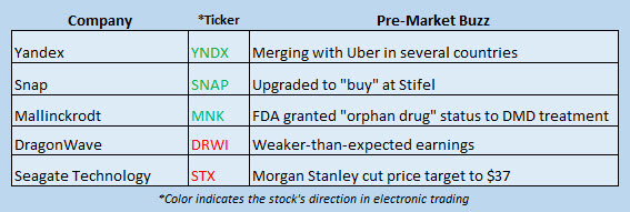 Buzz Stocks July 13