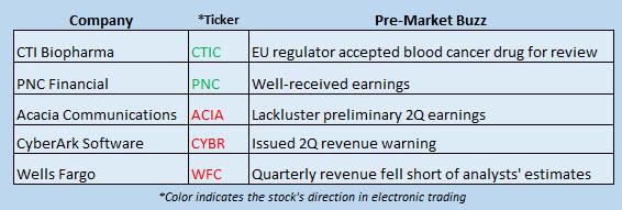 Buzz Stocks July 14