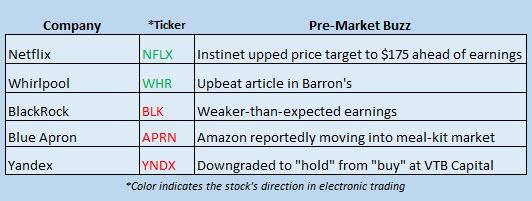 Buzz Stocks July 17