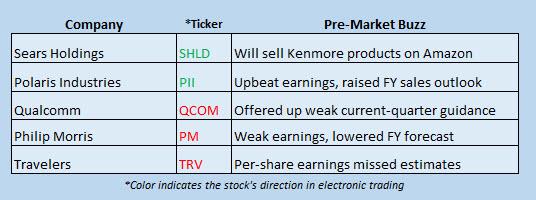 Buzz Stocks July 20