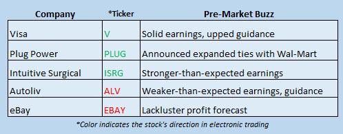 Buzz Stocks July 21