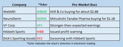 Buzz Stocks July 24