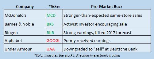 Buzz Stocks July 25