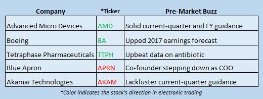 Buzz Stocks July 26