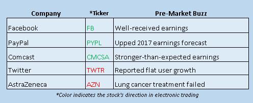 buzz stocks july 27