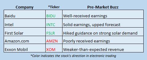 buzz stocks july 28