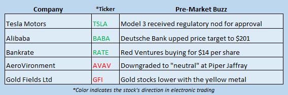 Buzz Stocks July 3