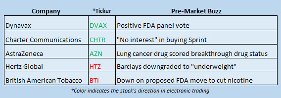 buzz stocks july 31
