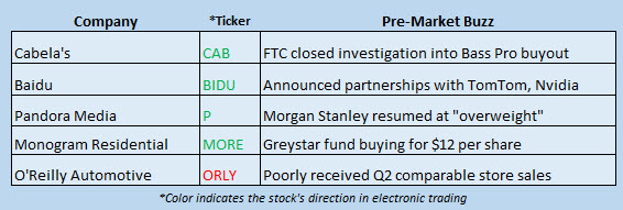 Buzz Stocks July 5