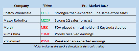 Buzz Stocks July 6