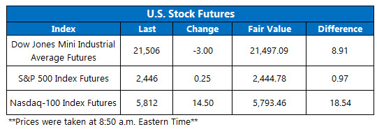 us stock index futures july 14