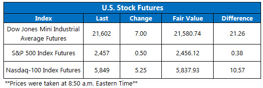 us stock index futures july 17
