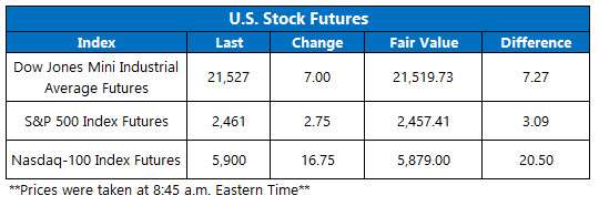 us stock index futures july 19
