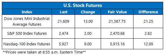 us stock market index futures june 20