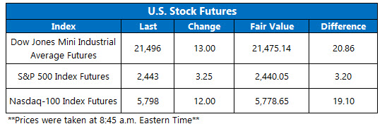 u.s. stock futures today july 13