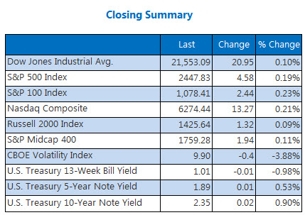 Closing Indexes Summaries July 13