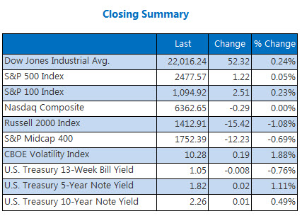 Closing Indexes Summary Aug 2