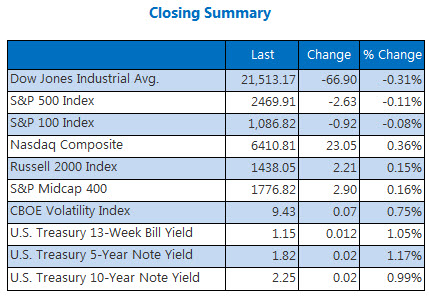 Closing Indexes Summary July 24