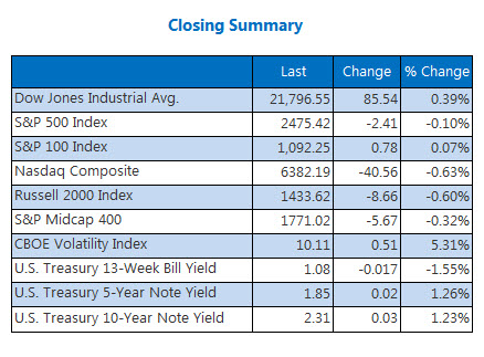 Closing Indexes Summary July 27