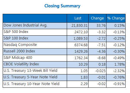 Closing Indexes Summary July 28