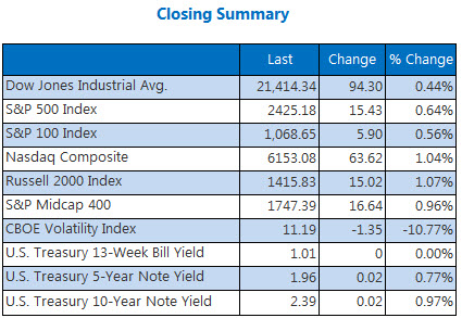 Closing Indexes Summary July 7