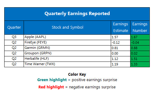 Corporate Earnings Chart Aug 2