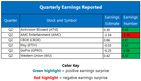 Corporate Earnings Chart August 4