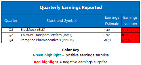 Corporate Earnings Chart July 17