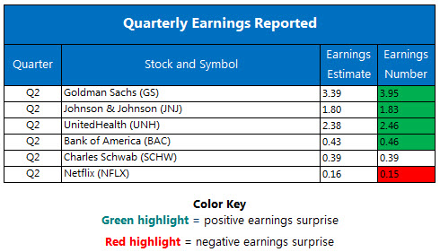 Corporate Earnings Chart July 18