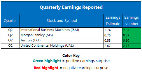 Corporate Earnings Chart July 19
