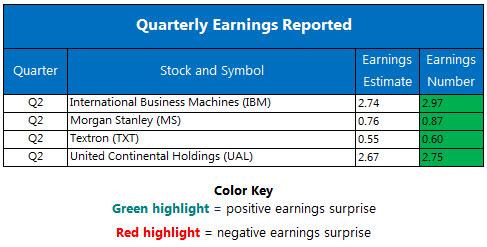 Corporate Earnings Chart July 19